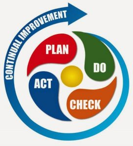 pdca-brings-continual-improvement